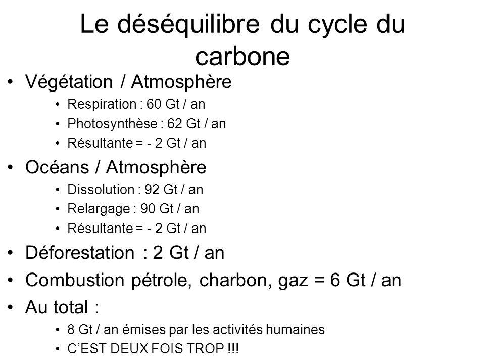 Le déséquilibre du cycle du carbone Végétation / Atmosphère Respiration : 60 Gt / an Photosynthèse : 62 Gt / an Résultante = - 2 Gt / an Océans / Atmosphère Dissolution : 92 Gt / an Relargage : 90 Gt / an Résultante = - 2 Gt / an Déforestation : 2 Gt / an Combustion pétrole, charbon, gaz = 6 Gt / an Au total : 8 Gt / an émises par les activités humaines CEST DEUX FOIS TROP !!!