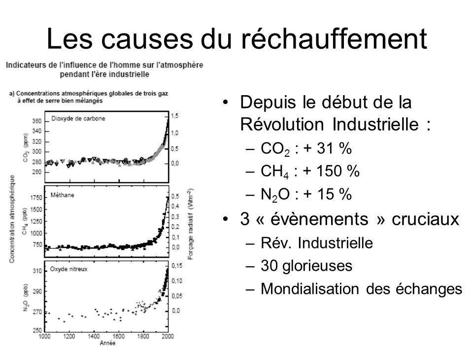 Les causes du réchauffement Depuis le début de la Révolution Industrielle : –CO 2 : + 31 % –CH 4 : + 150 % –N 2 O : + 15 % 3 « évènements » cruciaux –Rév.