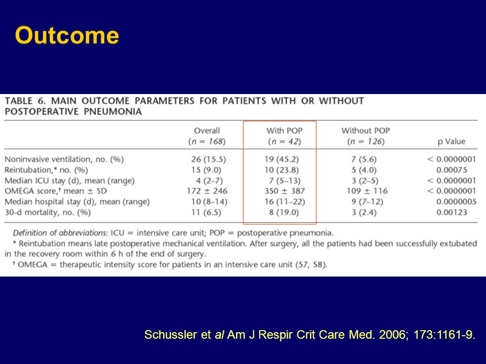 Schussler et al Am J Respir Crit Care Med. 2006; 173:1161-9. Outcome
