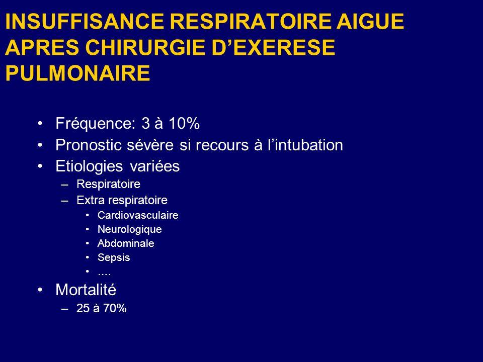 INSUFFISANCE RESPIRATOIRE AIGUE APRES CHIRURGIE DEXERESE PULMONAIRE Fréquence: 3 à 10% Pronostic sévère si recours à lintubation Etiologies variées –R