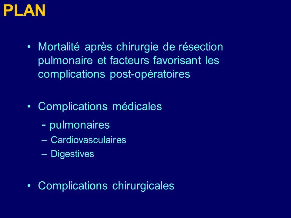 PLAN Mortalité après chirurgie de résection pulmonaire et facteurs favorisant les complications post-opératoires Complications médicales - pulmonaires –Cardiovasculaires –Digestives Complications chirurgicales
