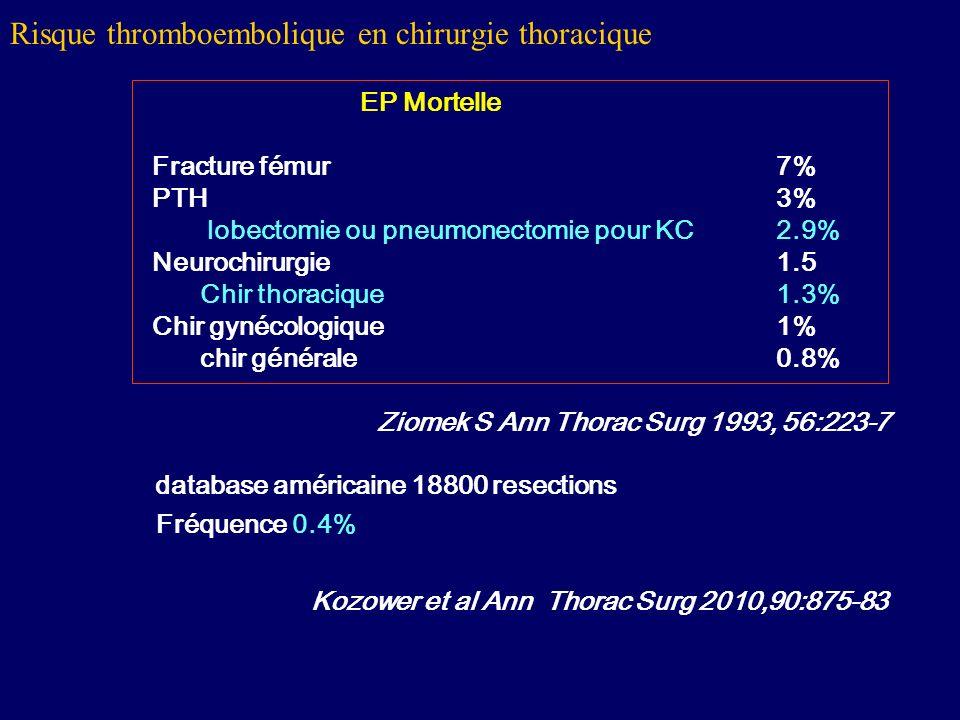 EP Mortelle Fracture fémur7% PTH3% lobectomie ou pneumonectomie pour KC2.9% Neurochirurgie 1.5 Chir thoracique1.3% Chir gynécologique1% chir générale0