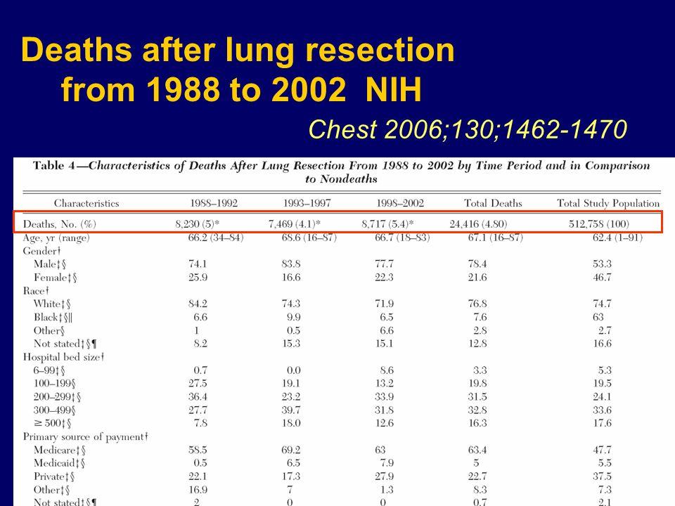 1993-2005 (registre norvégien) 4395 résections pulmonaires Age Sexe Coté opéré Type de resection Score de charlson Nombres opérations/hopital 2002-2008 (registre américain) 18800 résections pulmonaires Age Sexe BMI Prise de corticoides ASA VEMS (baisse de 10%) Chimio-radiothérapie Insuffisance rénale Urgence ou programmé PS Type de resection Thorax 2007;62:991–997.