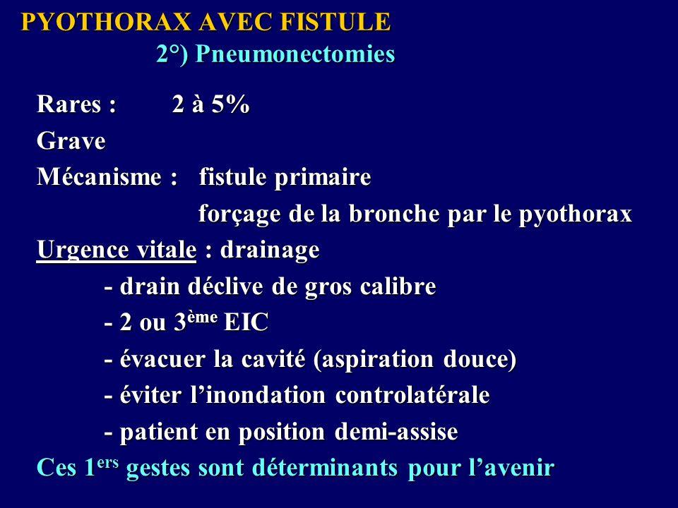 PYOTHORAX AVEC FISTULE 2°) Pneumonectomies Rares :2 à 5% Grave Mécanisme : fistule primaire forçage de la bronche par le pyothorax forçage de la bronche par le pyothorax Urgence vitale : drainage - drain déclive de gros calibre - 2 ou 3 ème EIC - évacuer la cavité (aspiration douce) - éviter linondation controlatérale - patient en position demi-assise Ces 1 ers gestes sont déterminants pour lavenir