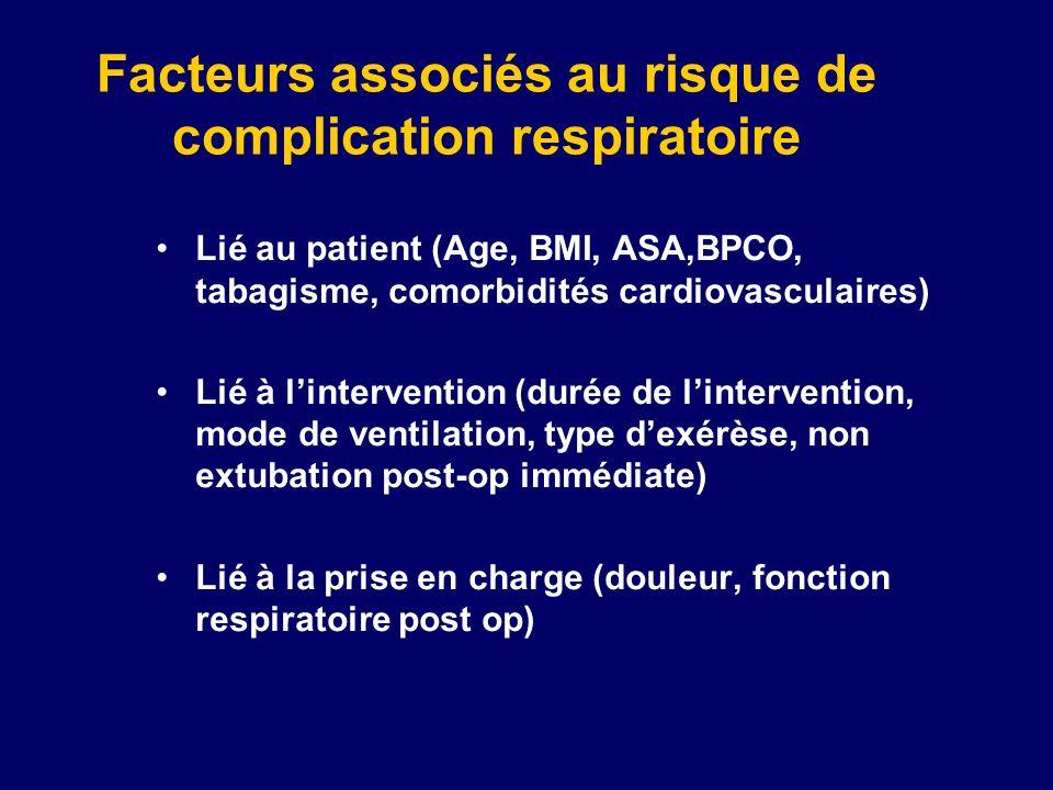 Facteurs associés au risque de complication respiratoire Lié au patient (Age, BMI, ASA,BPCO, tabagisme, comorbidités cardiovasculaires) Lié à lintervention (durée de lintervention, mode de ventilation, type dexérèse, non extubation post-op immédiate) Lié à la prise en charge (douleur, fonction respiratoire post op)