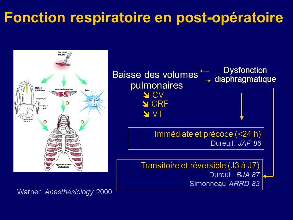 Baisse des volumes pulmonaires pulmonaires CV CV CRF CRF VT VT Dysfonctiondiaphragmatique Warner. Anesthesiology 2000 Fonction respiratoire en post-op