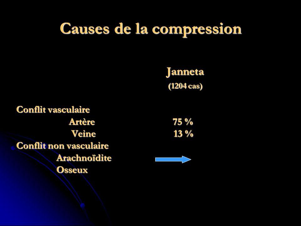 Causes de la compression Janneta Janneta (1204 cas) (1204 cas) Conflit vasculaire Artère 75 % Artère 75 % Veine 13 % Veine 13 % Conflit non vasculaire