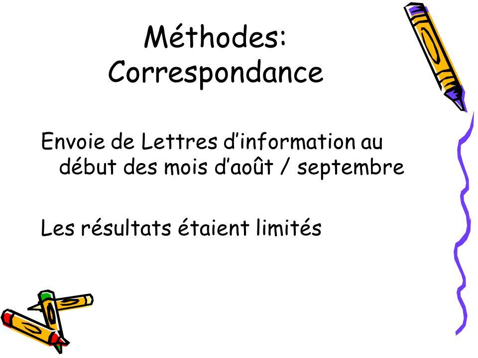 Méthodes: Correspondance Envoie de Lettres dinformation au début des mois daoût / septembre Les résultats étaient limités