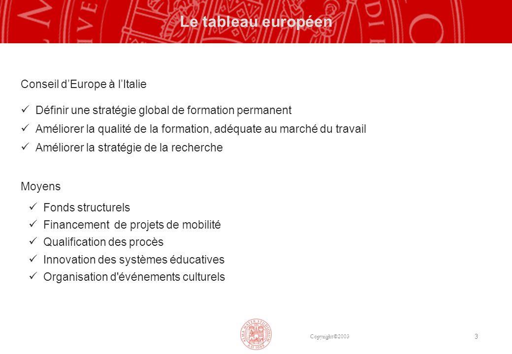 Copyright©2003 3 Le tableau européen Conseil dEurope à lItalie Définir une stratégie global de formation permanent Améliorer la qualité de la formatio