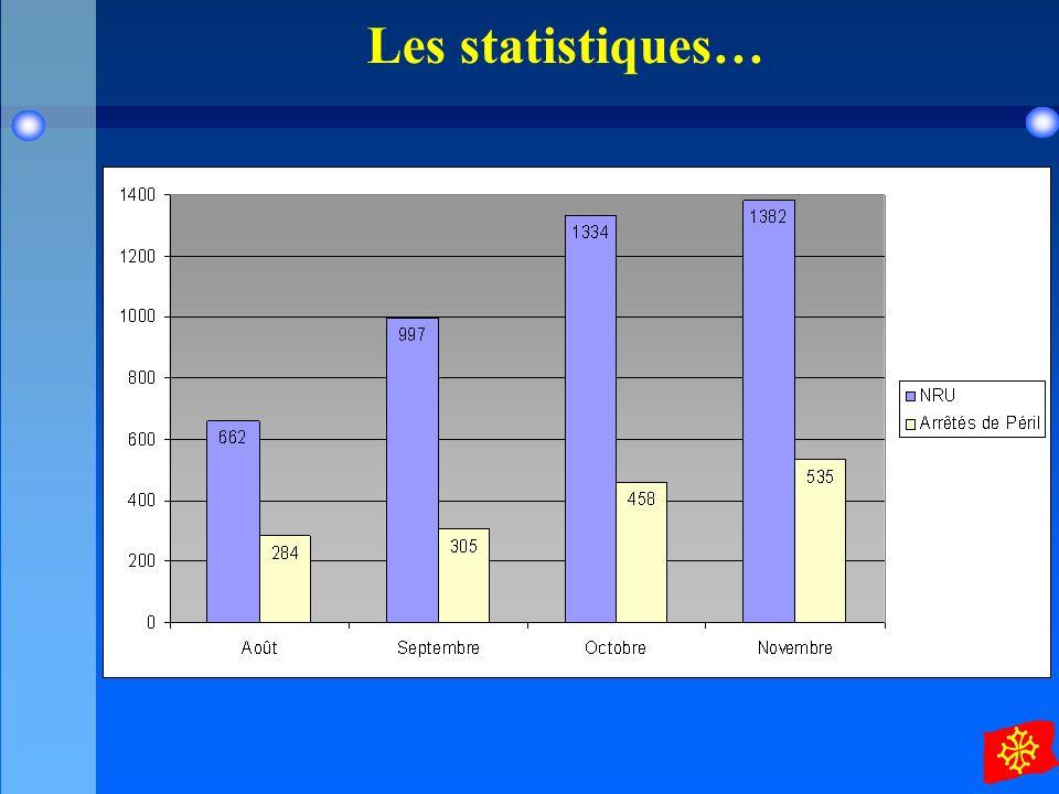 Les statistiques…