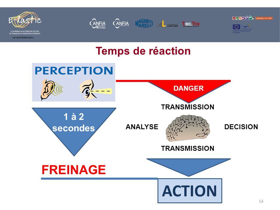 14 FREINAGE DANGER DECISIONANALYSE TRANSMISSION ACTION 1 à 2 secondes TRANSMISSION Temps de réaction