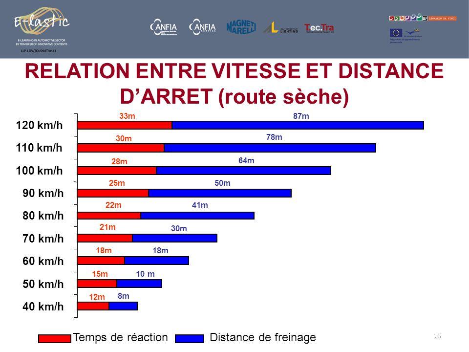16 RELATION ENTRE VITESSE ET DISTANCE DARRET (route sèche) 33m 30m 28m 25m 22m 21m 18m 15m 12m 87m 78m 64m 50m 41m 30m 18m 10 m 8m 0m20m40m60m80m100m1