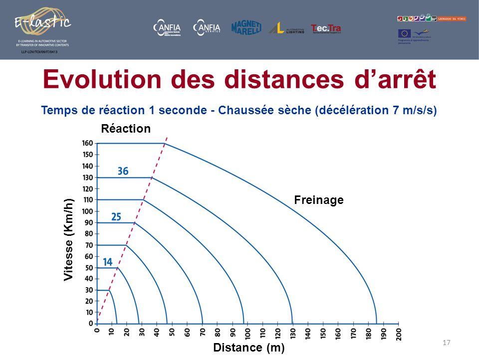 17 Evolution des distances darrêt Temps de réaction 1 seconde - Chaussée sèche (décélération 7 m/s/s) Réaction Freinage Distance (m) Vitesse (Km/h)