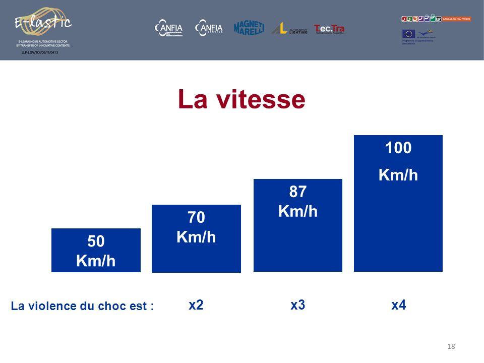 18 La vitesse 50 Km/h La violence du choc est : x4 100 Km/h x2 70 Km/h x3 87 Km/h