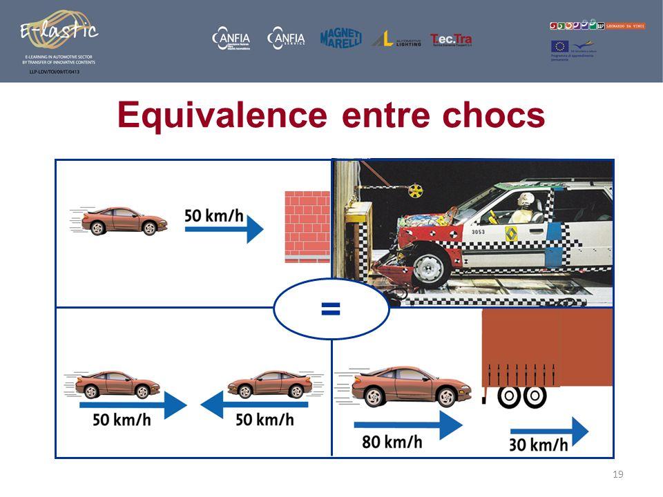 19 Equivalence entre chocs =