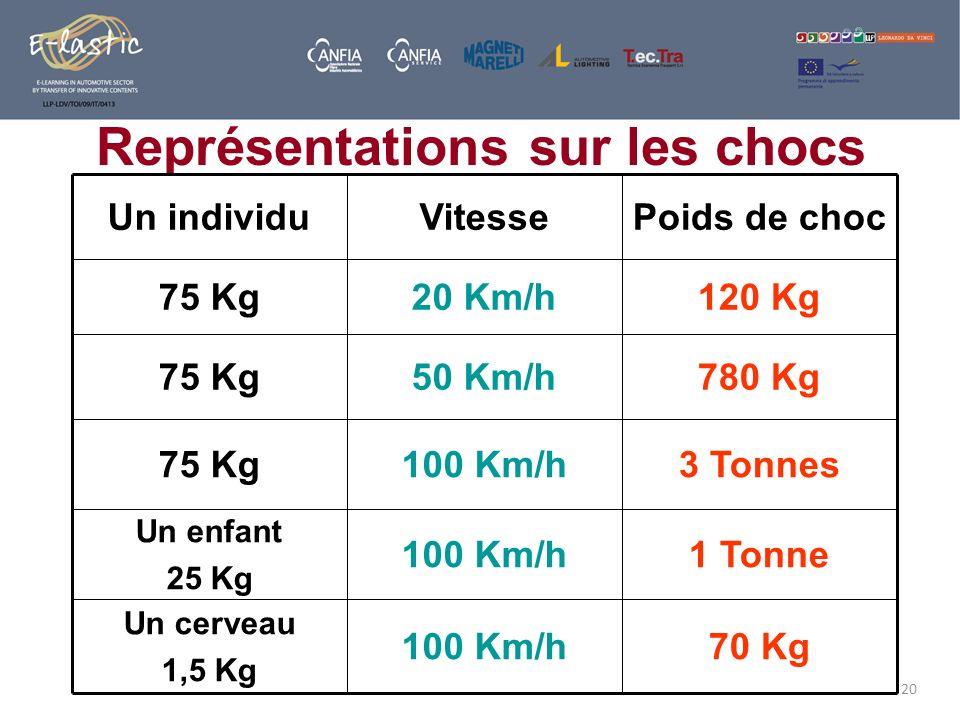 20 Représentations sur les chocs 1 Tonne100 Km/h Un enfant 25 Kg 70 Kg100 Km/h Un cerveau 1,5 Kg 3 Tonnes100 Km/h75 Kg 780 Kg50 Km/h75 Kg 120 Kg20 Km/