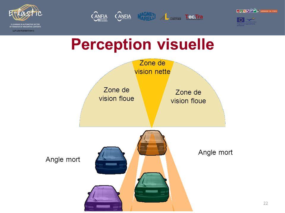 22 Zone de vision nette Zone de vision floue Angle mort Perception visuelle