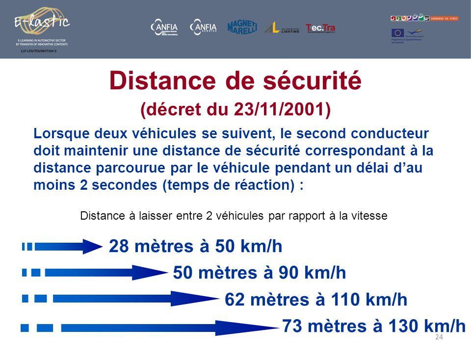 24 Distance de sécurité (décret du 23/11/2001) Lorsque deux véhicules se suivent, le second conducteur doit maintenir une distance de sécurité corresp