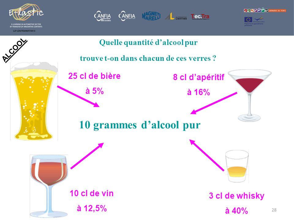 28 10 cl de vin à 12,5% 25 cl de bière à 5% 3 cl de whisky à 40% 8 cl dapéritif à 16% Quelle quantité dalcool pur trouve t-on dans chacun de ces verre