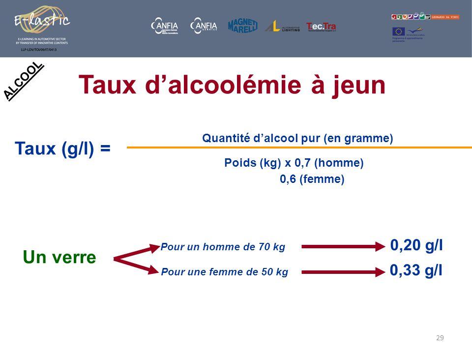 29 ALCOOL Taux (g/l) = Quantité dalcool pur (en gramme) Poids (kg) x 0,7 (homme) 0,6 (femme) Pour un homme de 70 kg 0,20 g/l Pour une femme de 50 kg 0