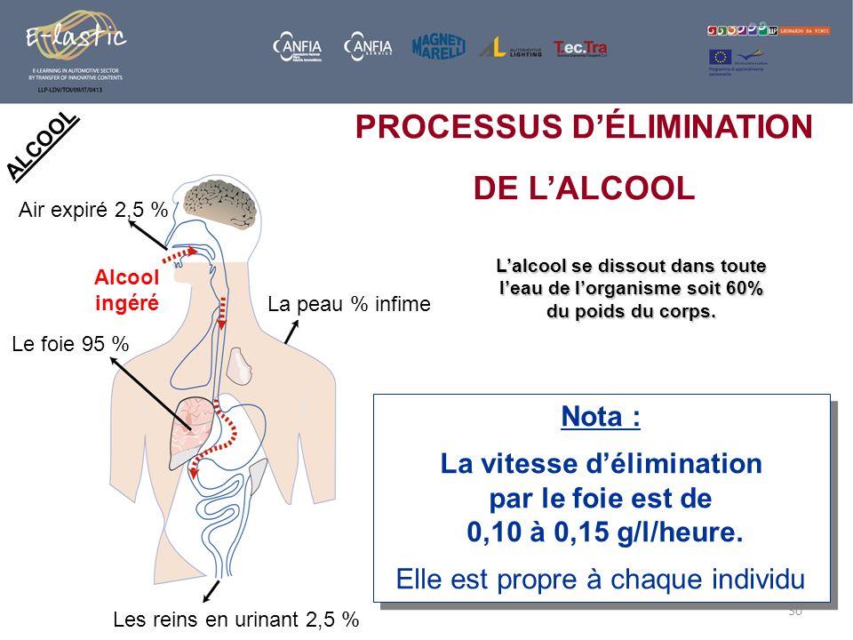 30 ALCOOL Nota : La vitesse délimination par le foie est de 0,10 à 0,15 g/l/heure. Elle est propre à chaque individu Nota : La vitesse délimination pa