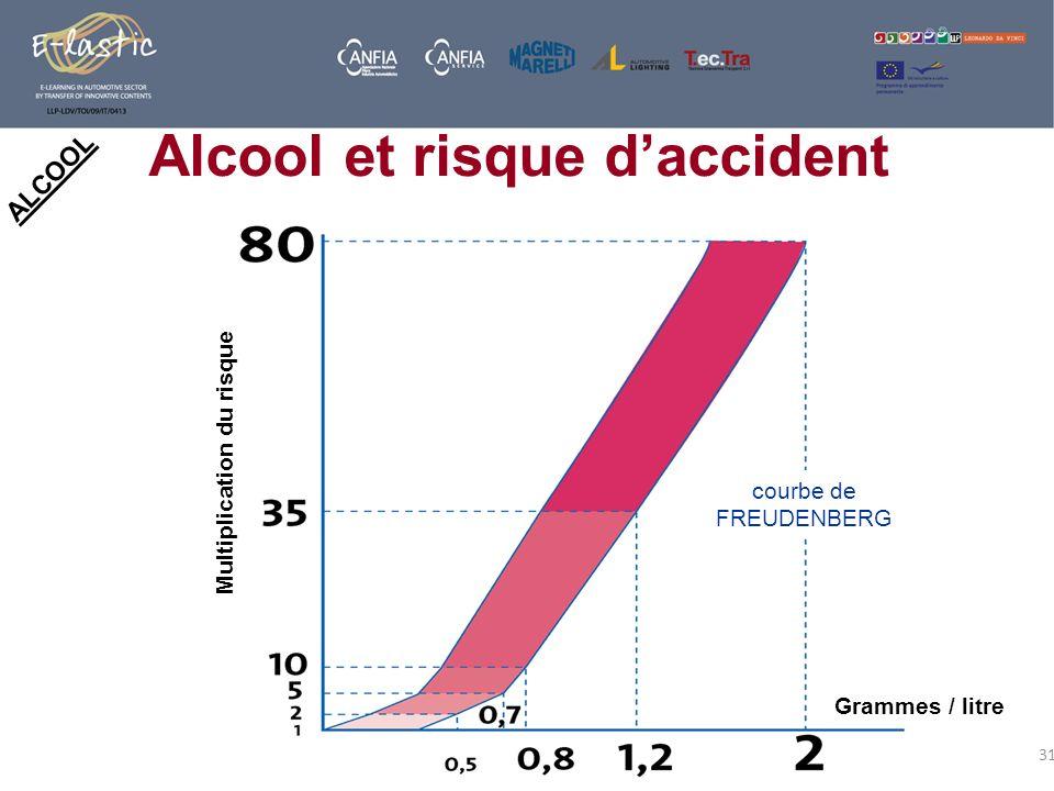 31 Alcool et risque daccident ALCOOL courbe de FREUDENBERG Grammes / litre Multiplication du risque