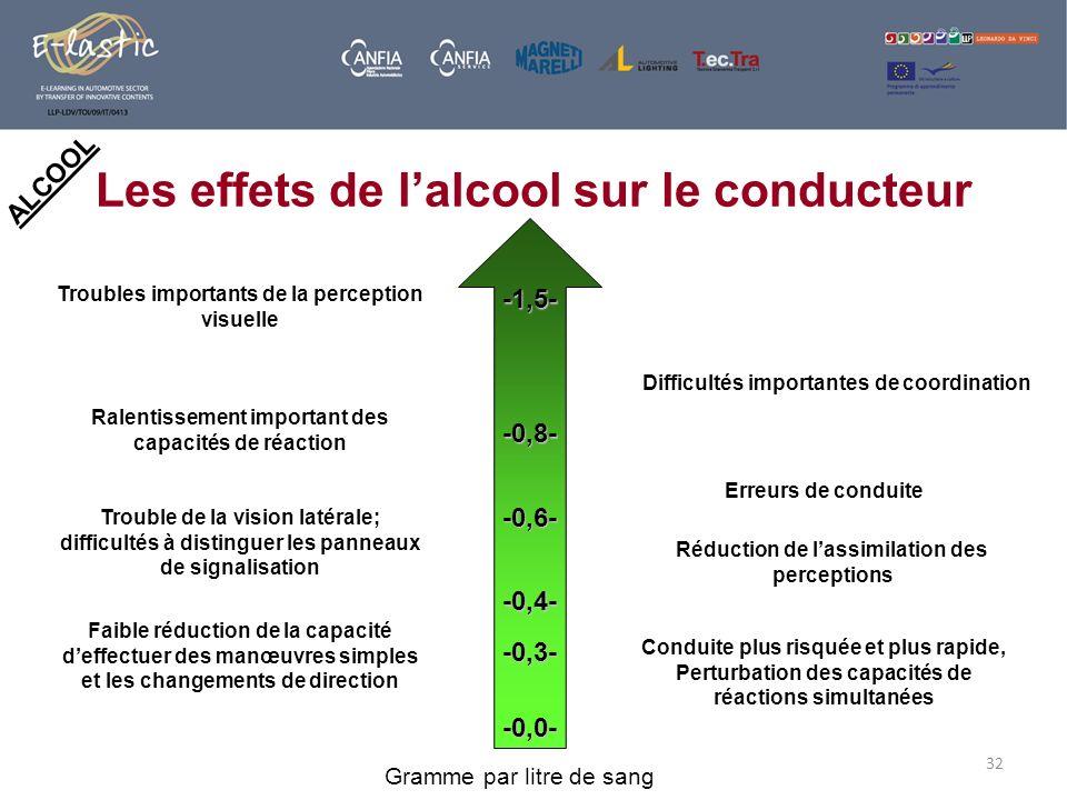 32 ALCOOL Les effets de lalcool sur le conducteur Faible réduction de la capacité deffectuer des manœuvres simples et les changements de direction Tro