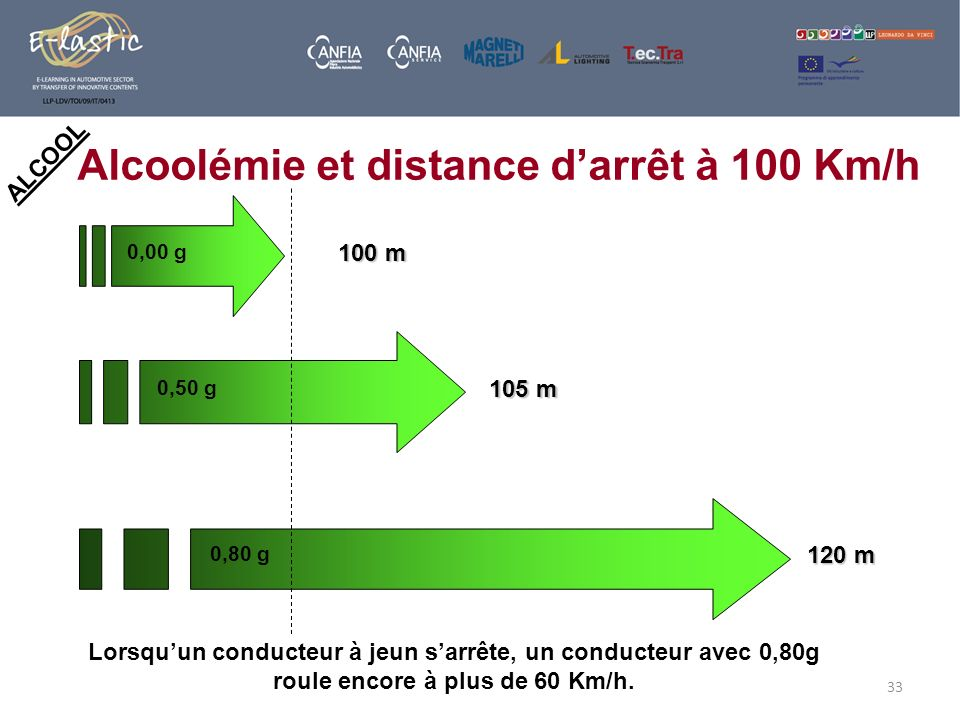33 ALCOOL Alcoolémie et distance darrêt à 100 Km/h 0,00 g 0,50 g 0,80 g 100 m 105 m 120 m Lorsquun conducteur à jeun sarrête, un conducteur avec 0,80g