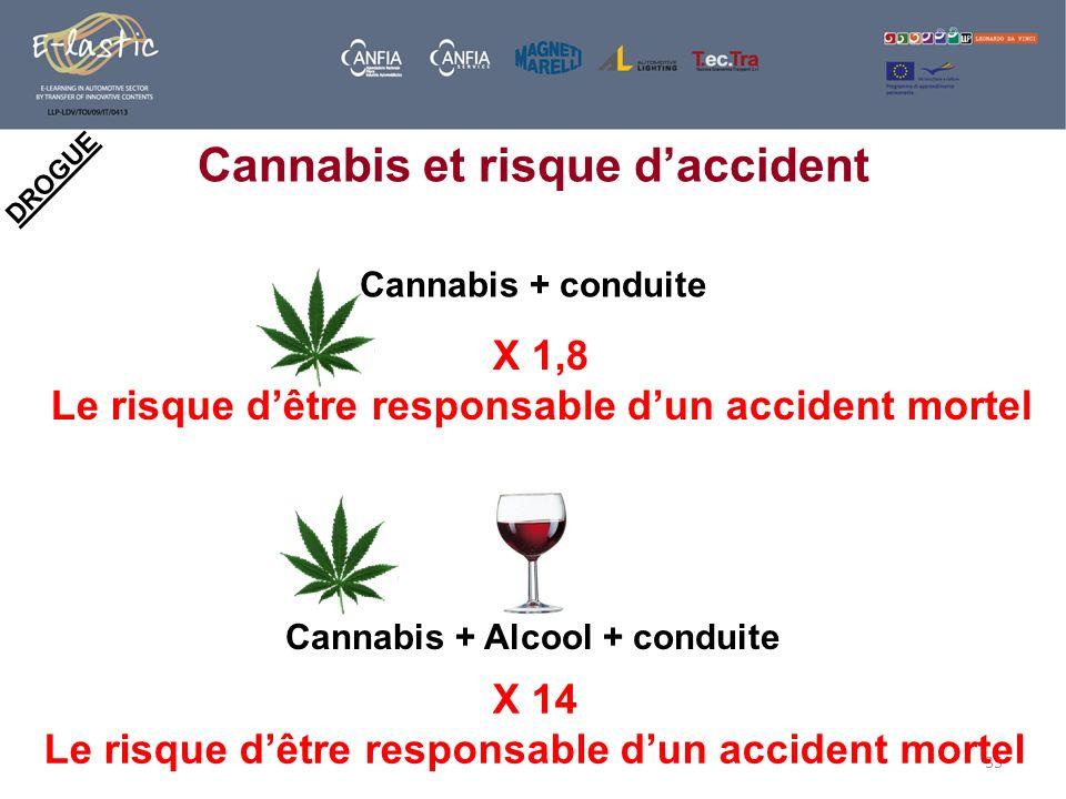 35 DROGUE Cannabis et risque daccident Cannabis + conduite X 1,8 Le risque dêtre responsable dun accident mortel Cannabis + Alcool + conduite X 14 Le