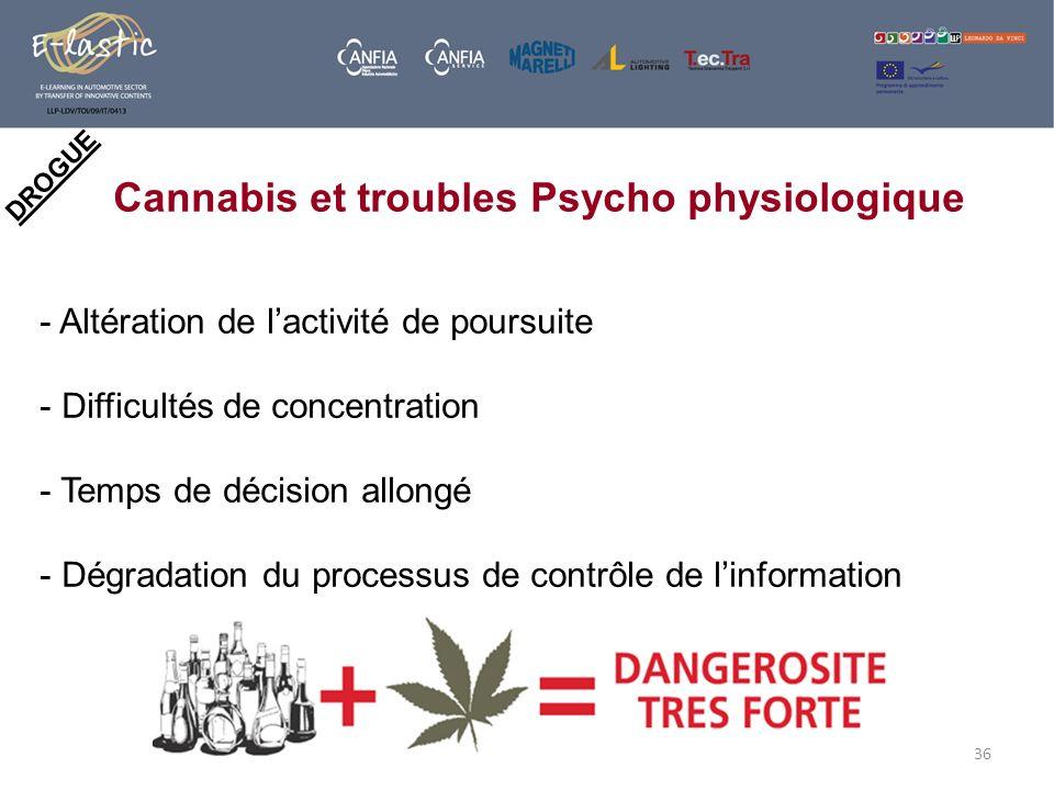 36 DROGUE Cannabis et troubles Psycho physiologique - Altération de lactivité de poursuite - Difficultés de concentration - Temps de décision allongé