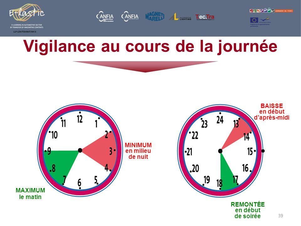39 Vigilance au cours de la journée MAXIMUM le matin MINIMUM en milieu de nuit BAISSE en début daprès-midi REMONTÉE en début de soirée