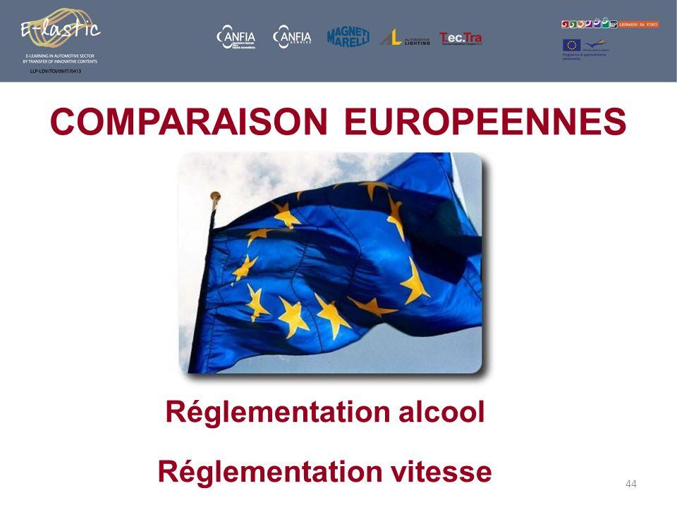 44 COMPARAISON EUROPEENNES Réglementation alcool Réglementation vitesse