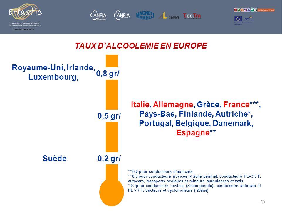 45 TAUX DALCOOLEMIE EN EUROPE 0,2 gr/ 0,5 gr/ 0,8 gr/ Italie, Allemagne, Grèce, France***, Pays-Bas, Finlande, Autriche*, Portugal, Belgique, Danemark