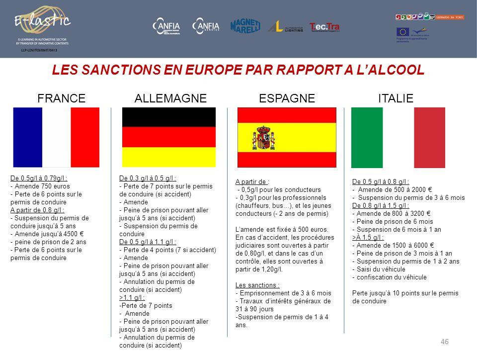 46 LES SANCTIONS EN EUROPE PAR RAPPORT A LALCOOL FRANCEALLEMAGNEESPAGNEITALIE De 0.5g/l à 0.79g/l : - Amende 750 euros - Perte de 6 points sur le perm