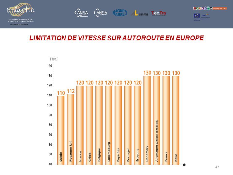 47 LIMITATION DE VITESSE SUR AUTOROUTE EN EUROPE