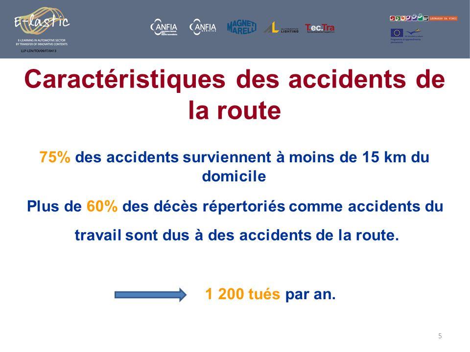 5 75% des accidents surviennent à moins de 15 km du domicile Plus de 60% des décès répertoriés comme accidents du travail sont dus à des accidents de