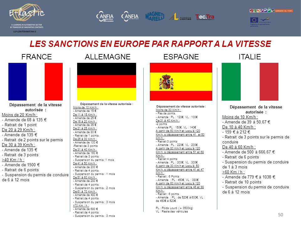 50 LES SANCTIONS EN EUROPE PAR RAPPORT A LA VITESSE FRANCEALLEMAGNEESPAGNEITALIE Dépassement de vitesse autorisée : Moins de 30 Km/h : - Pas de points