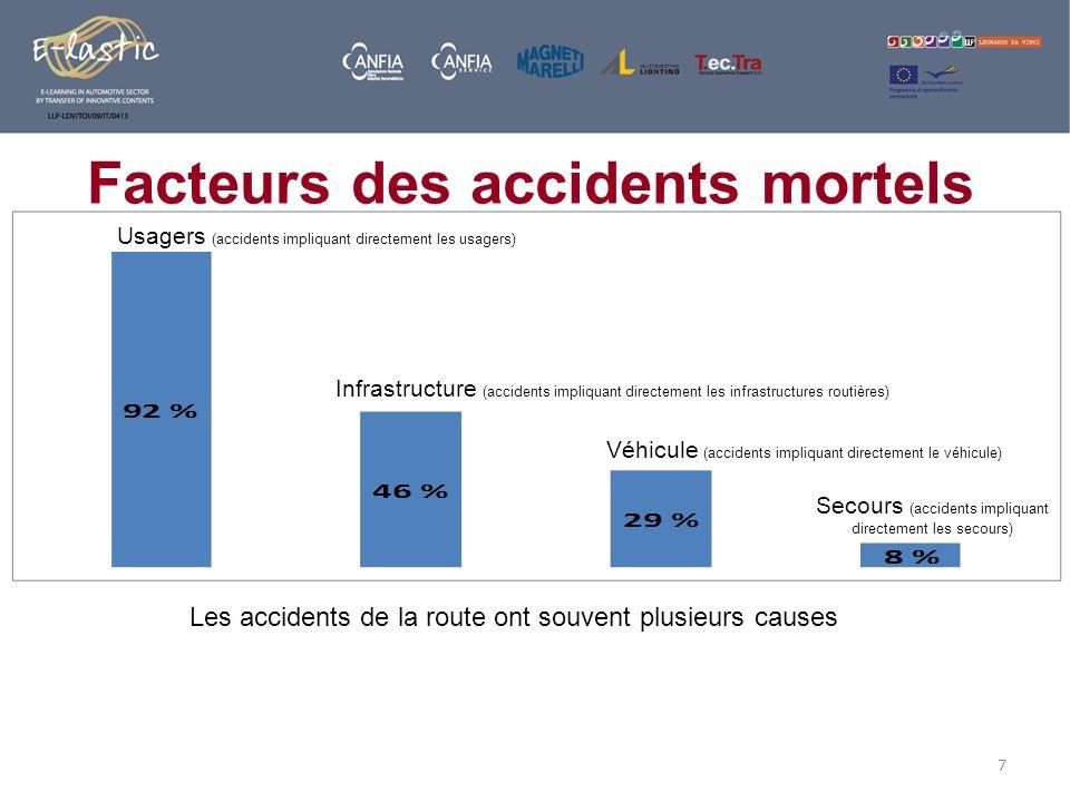 7 Usagers (accidents impliquant directement les usagers) Infrastructure (accidents impliquant directement les infrastructures routières) Véhicule (acc