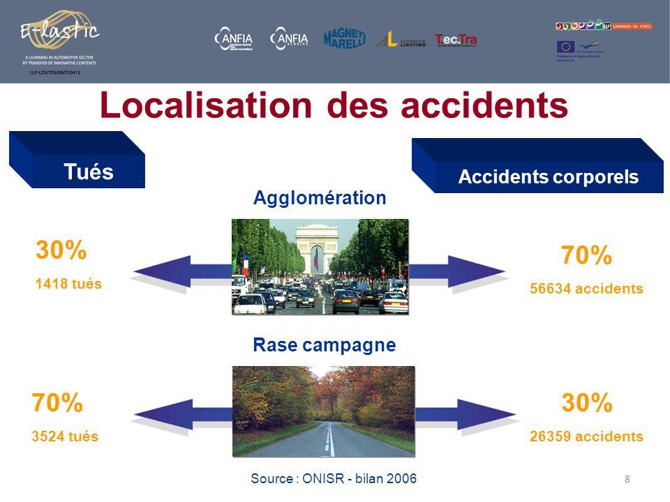 8 Source : ONISR - bilan 2006 Tués Accidents corporels Agglomération 30% 1418 tués 70% 56634 accidents Rase campagne 70% 3524 tués 30% 26359 accidents