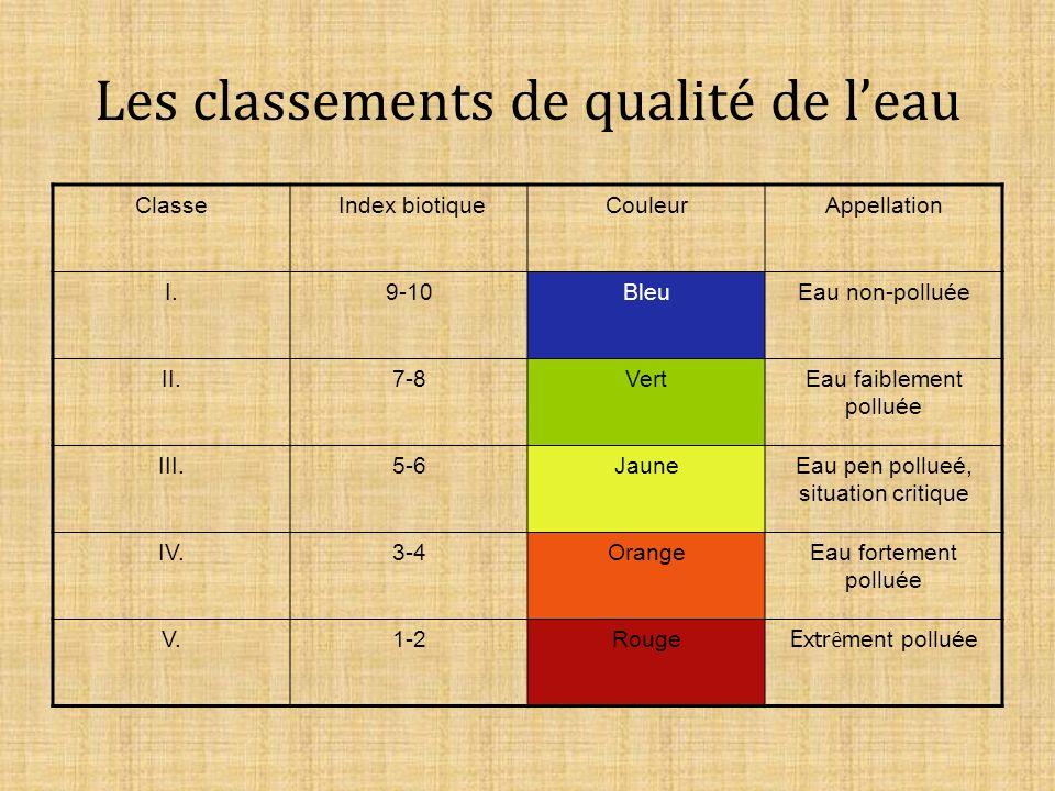 Les classements de qualité de leau Classe Index biotiqueCouleurAppellation I.9-10BleuEau non-polluée II.7-8VertEau faiblement polluée III.5-6JauneEau pen pollueé, situation critique IV.3-4OrangeEau fortement polluée V.1-2Rouge Extr ȇ ment polluée