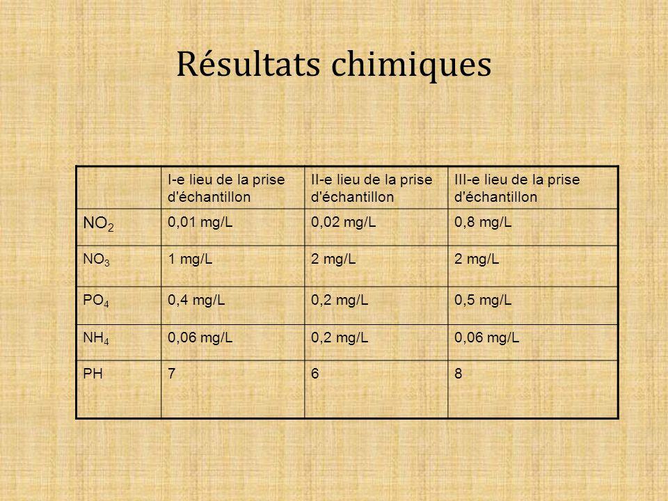 Résultats chimiques I-e lieu de la prise d échantillon II-e lieu de la prise d échantillon III-e lieu de la prise d échantillon NO 2 0,01 mg/L0,02 mg/L0,8 mg/L NO 3 1 mg/L2 mg/L PO 4 0,4 mg/L0,2 mg/L0,5 mg/L NH 4 0,06 mg/L0,2 mg/L0,06 mg/L PH768