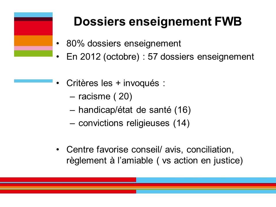 Dossiers enseignement FWB 80% dossiers enseignement En 2012 (octobre) : 57 dossiers enseignement Critères les + invoqués : –racisme ( 20) –handicap/ét