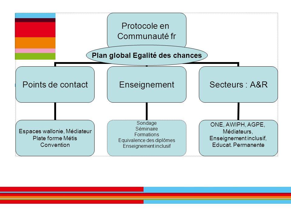 Protocole en Communauté fr Points de contact Espaces wallonie, Médiateur Plate forme Métis Convention Enseignement Sondage Séminaire Formations Equiva