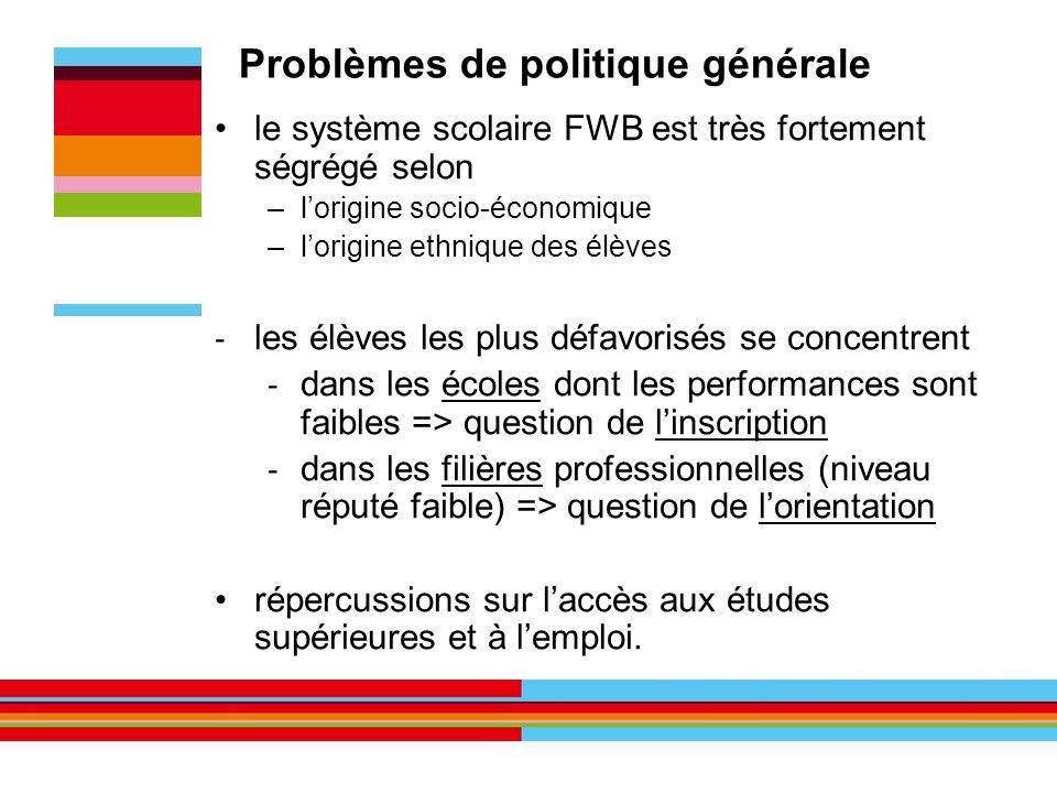 le système scolaire FWB est très fortement ségrégé selon –lorigine socio-économique –lorigine ethnique des élèves - les élèves les plus défavorisés se