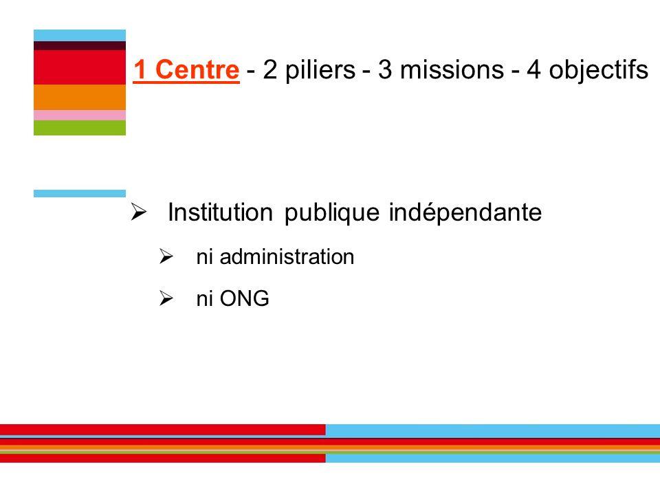 Institution publique indépendante ni administration ni ONG 1 Centre - 2 piliers - 3 missions - 4 objectifs