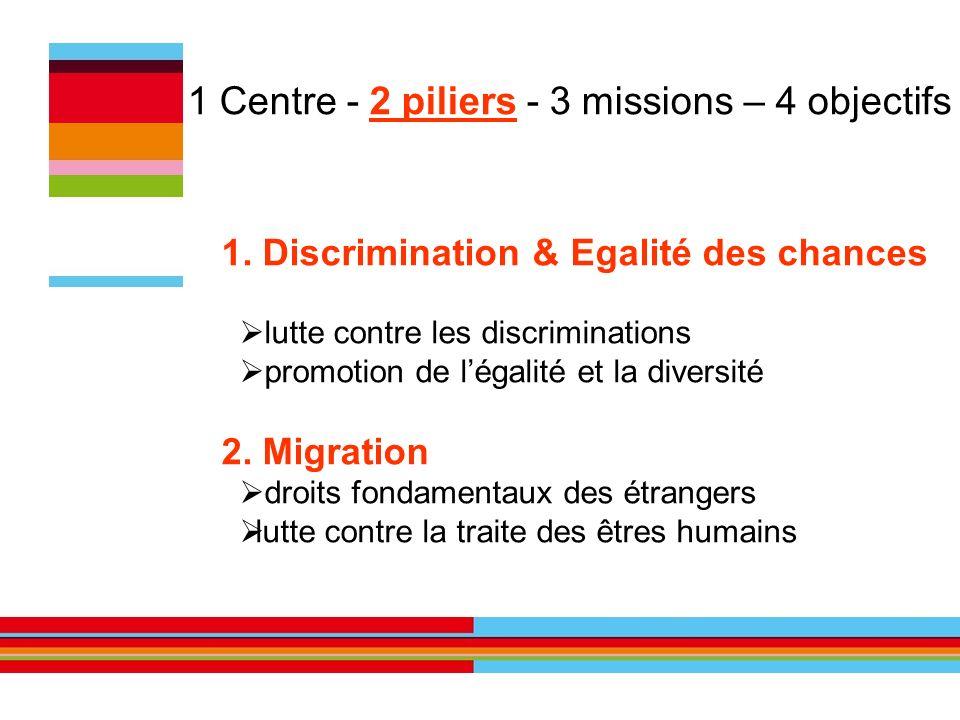 1 Centre - 2 piliers - 3 missions – 4 objectifs 1. Discrimination & Egalité des chances lutte contre les discriminations promotion de légalité et la d