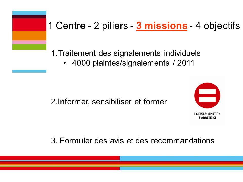 1 Centre - 2 piliers - 3 missions - 4 objectifs 1.Traitement des signalements individuels 4000 plaintes/signalements / 2011 2.Informer, sensibiliser e