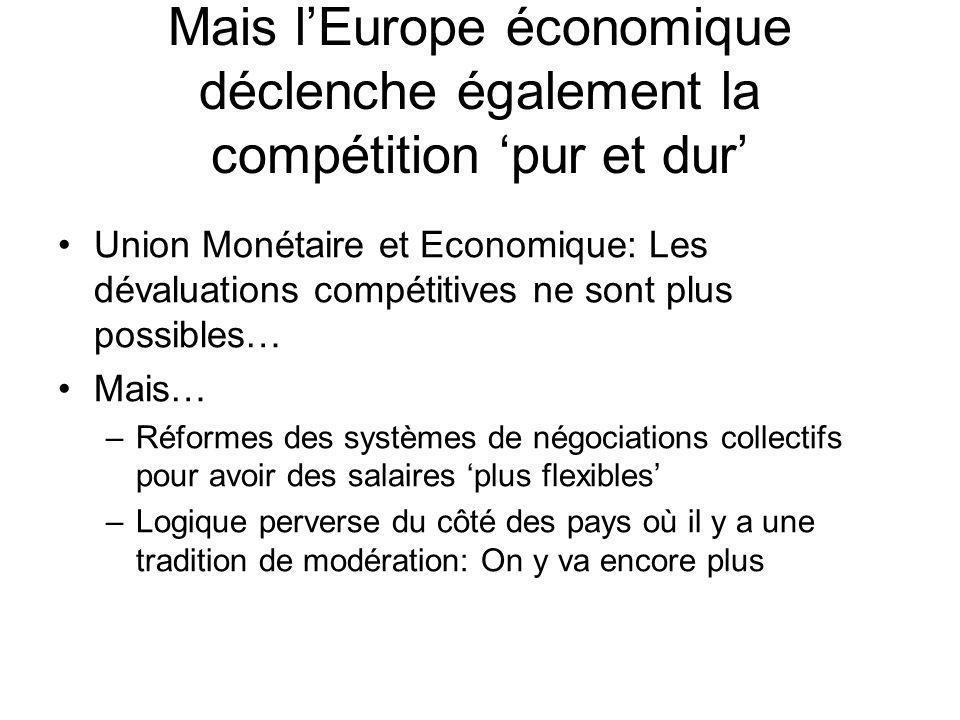 Mais lEurope économique déclenche également la compétition pur et dur Union Monétaire et Economique: Les dévaluations compétitives ne sont plus possibles… Mais… –Réformes des systèmes de négociations collectifs pour avoir des salaires plus flexibles –Logique perverse du côté des pays où il y a une tradition de modération: On y va encore plus