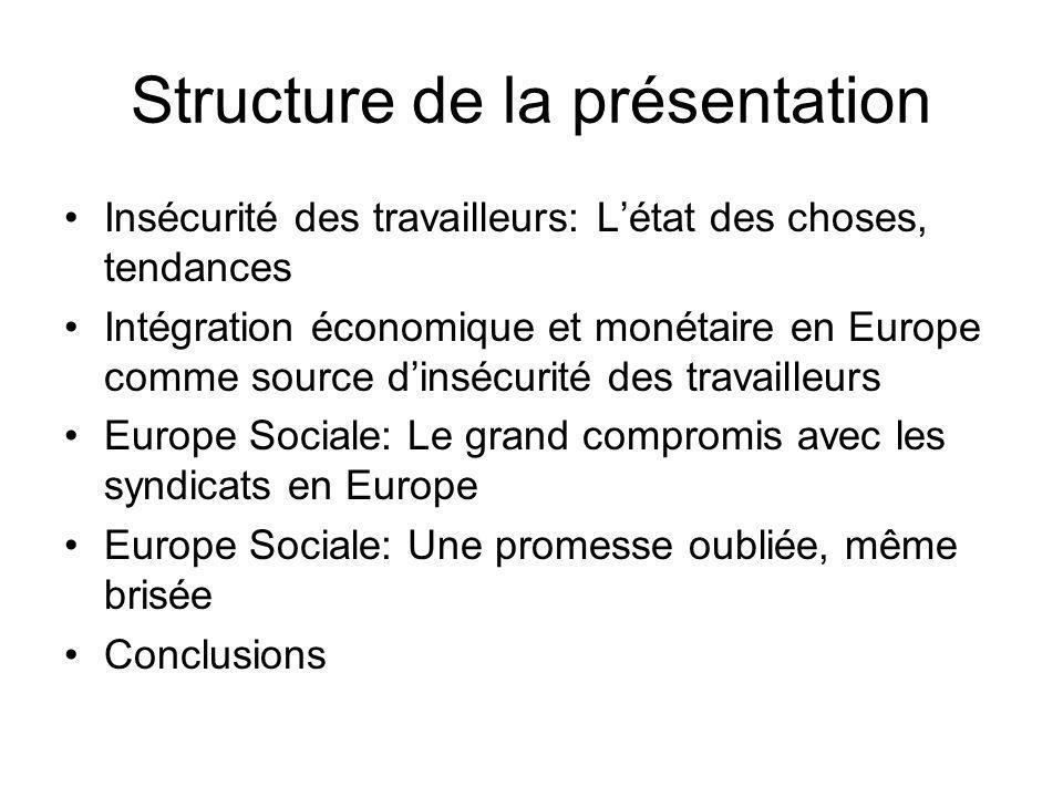 Structure de la présentation Insécurité des travailleurs: Létat des choses, tendances Intégration économique et monétaire en Europe comme source dinsécurité des travailleurs Europe Sociale: Le grand compromis avec les syndicats en Europe Europe Sociale: Une promesse oubliée, même brisée Conclusions