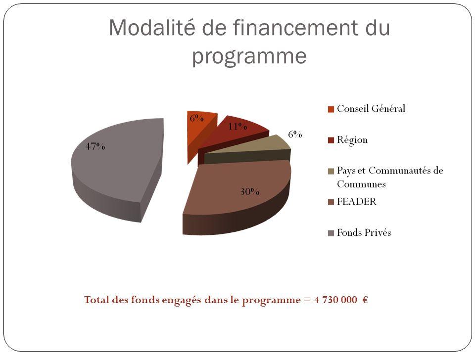 Modalité de financement du programme Total des fonds engagés dans le programme = 4 730 000